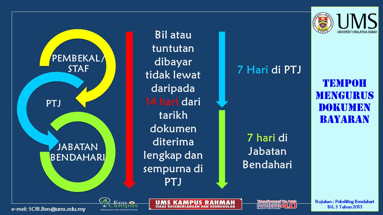 Pengurusan Kewangan Di PTJ