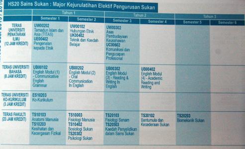 Bachelor in Sports Science (Hons)# - Universiti Malaysia